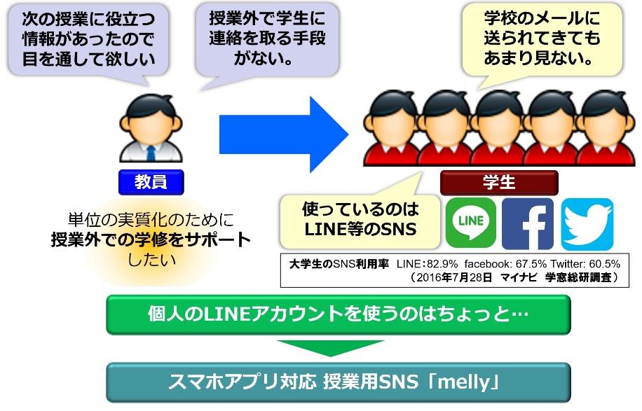 授業支援SNS mellyイメージ画像